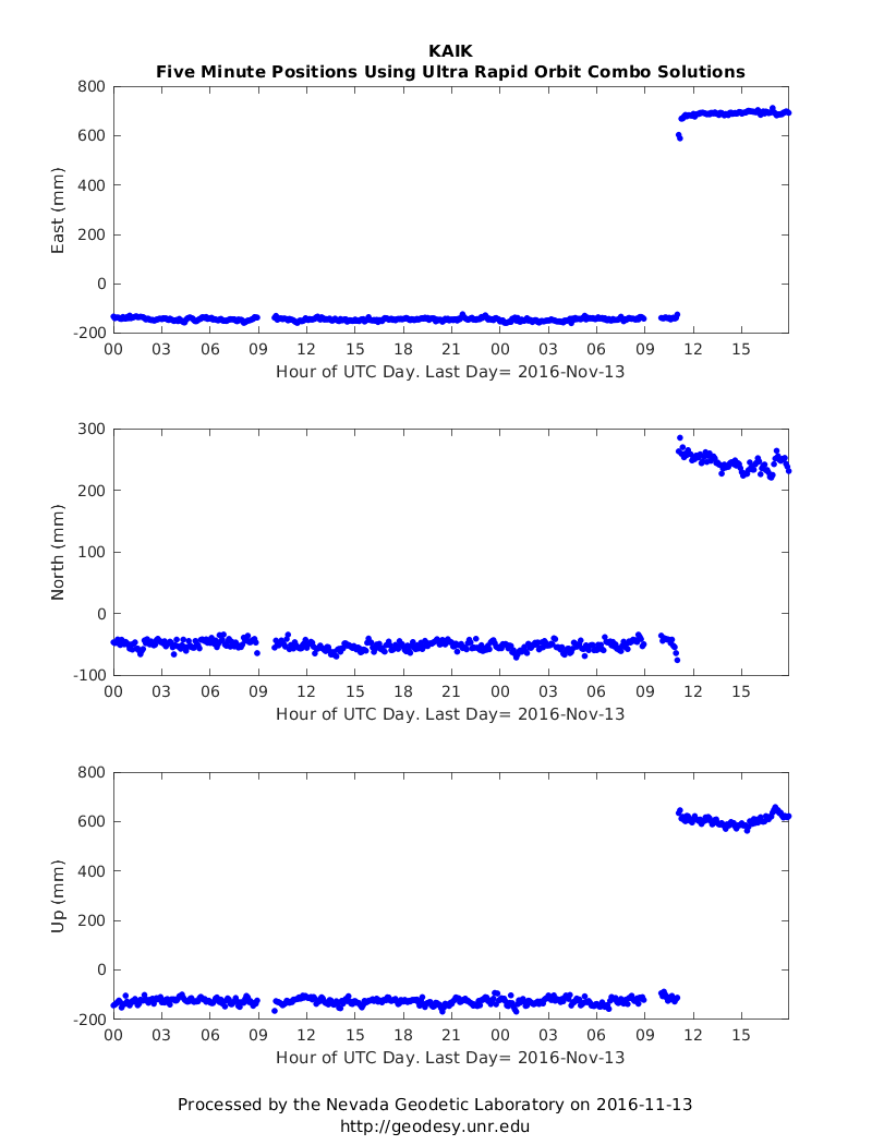 Time Series for station KAIK