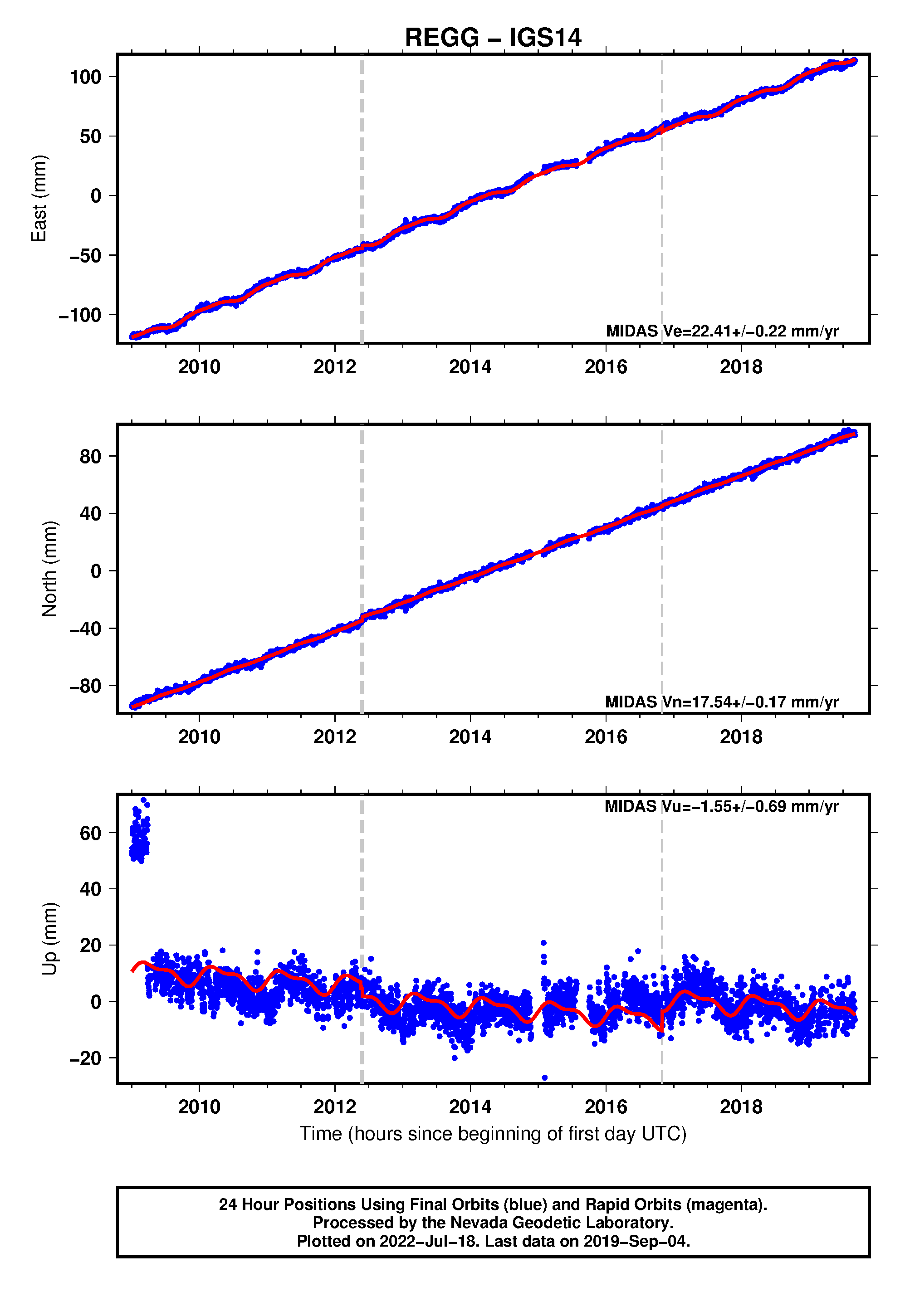 GPS time series plot